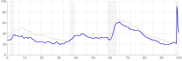 Wisconsin monthly unemployment rate chart from 1990 to August 2020